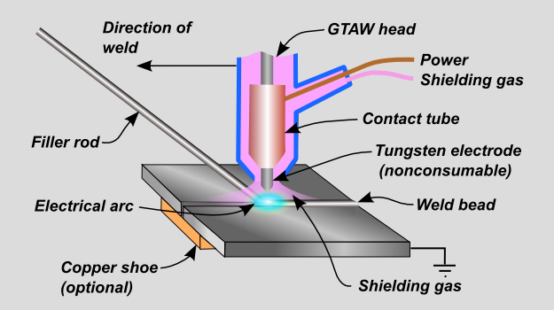 Gas tungston arc welding schematic which uses a Welding Rod Chart